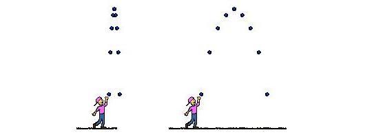 kedua gerakan benda berbentuk parabola ketika diberikan kecepatan awal
